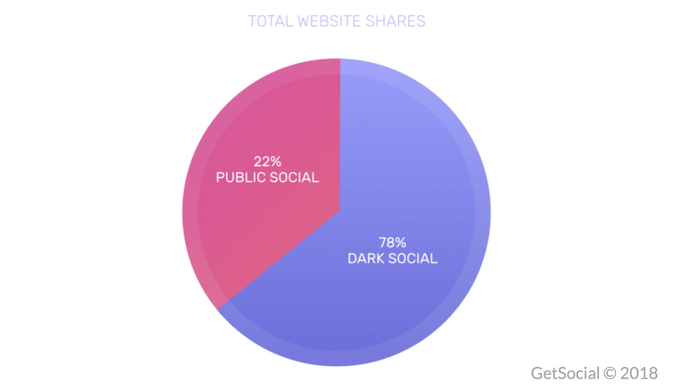 dark social shares