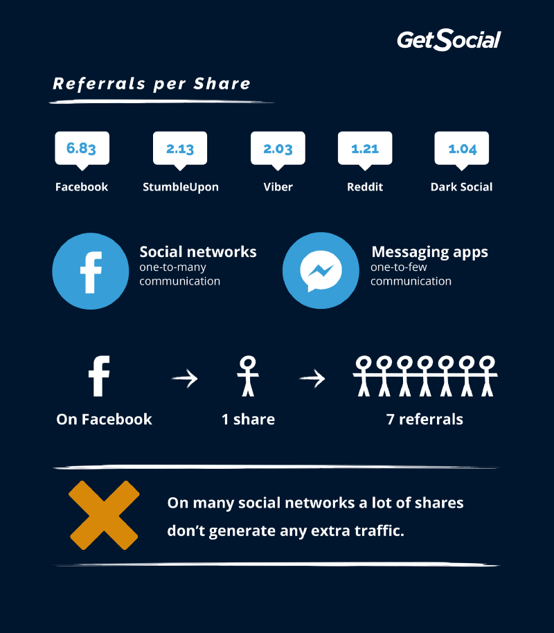 dark social sharing trends
