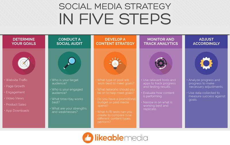 5 Amazing Social Lead Generation Tactics [Guest Post] | Inside GetSocial