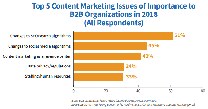 content marketing 2019