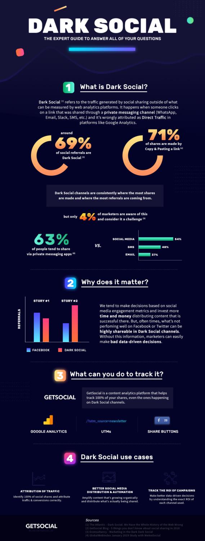 dark social infographic