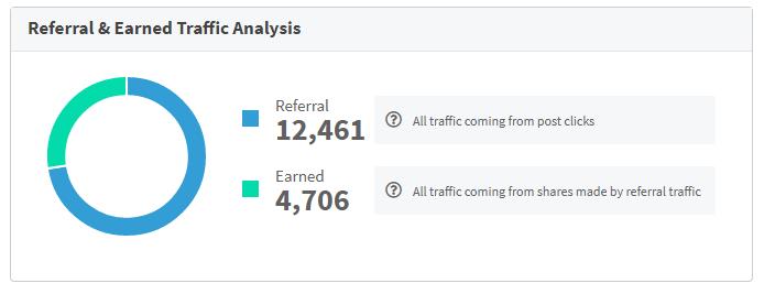 effectiveness of social media by link clicks