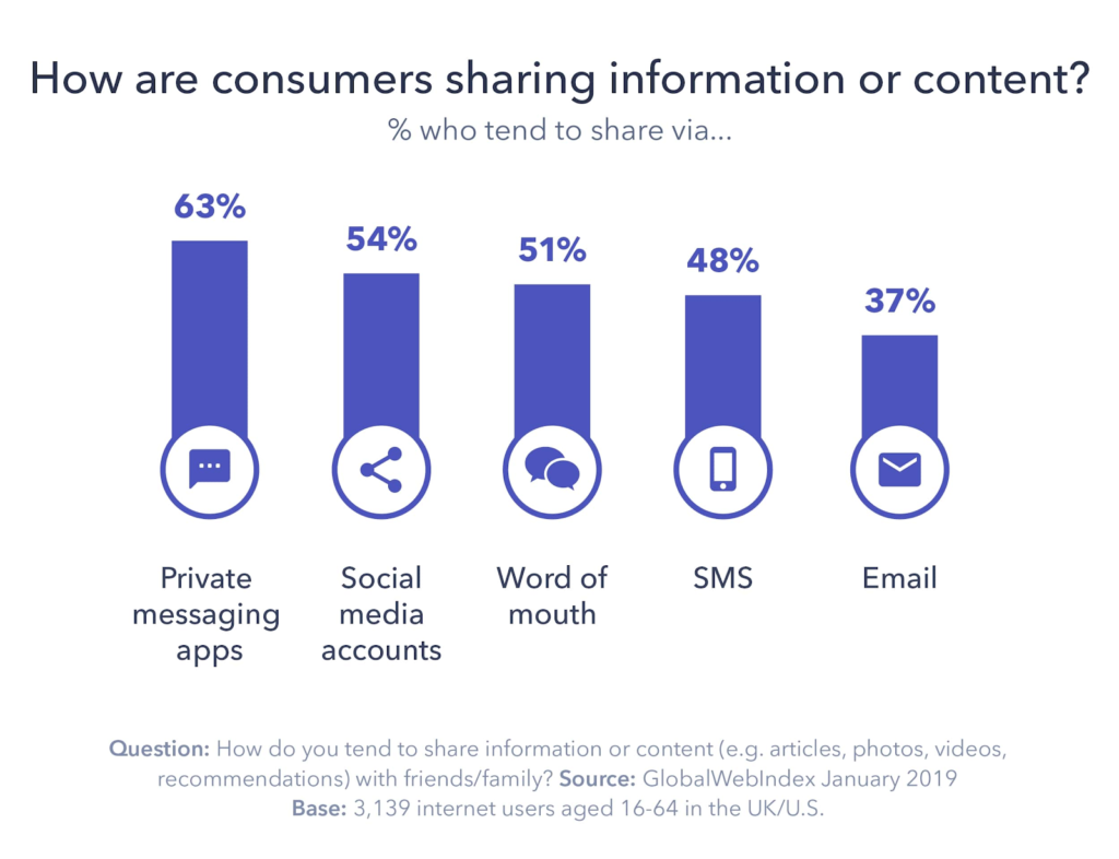 private messaging apps data